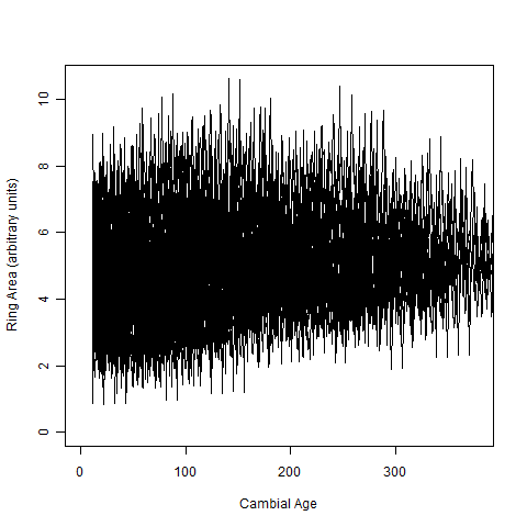 alageala RA vs cambial age dataset= 3
