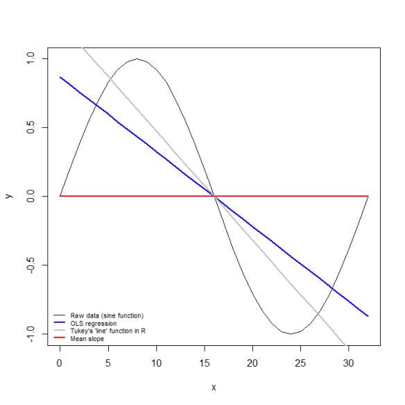 sine function trends