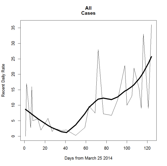 Ebola case recent rates 2d