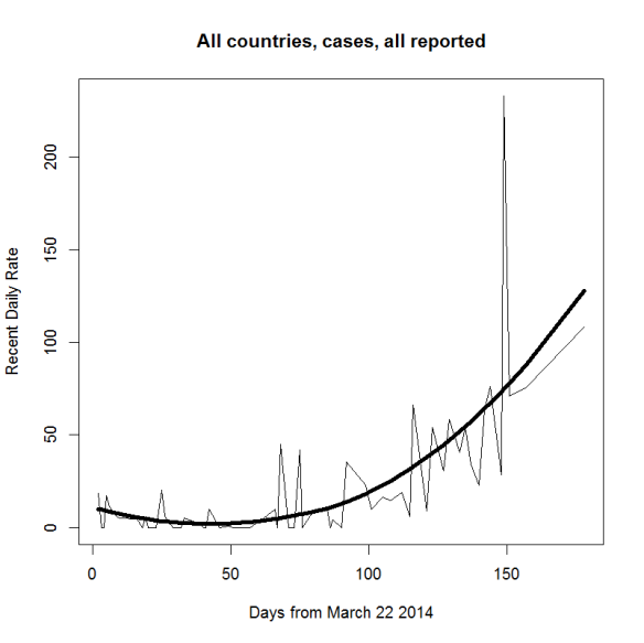 Ebola case recent rates 2q
