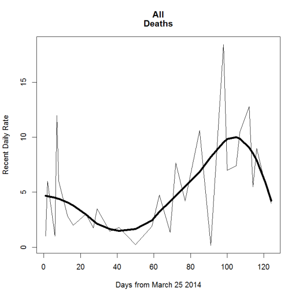 Ebola death recent rates 2d