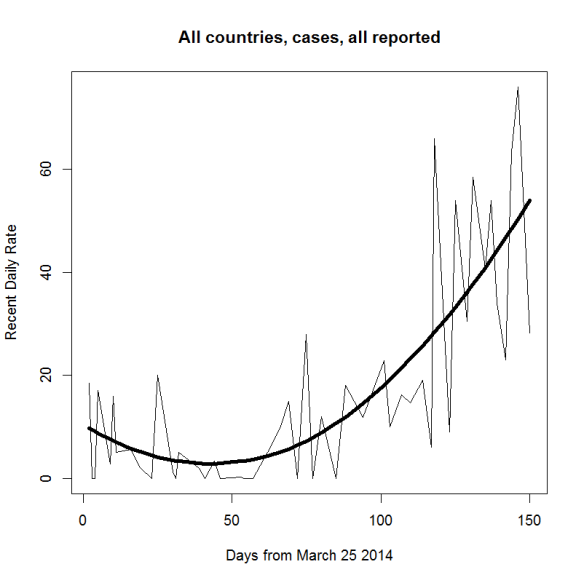 Ebola case recent rates 2l
