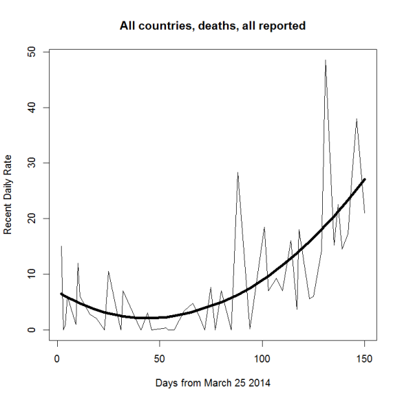 Ebola death recent rates 2l