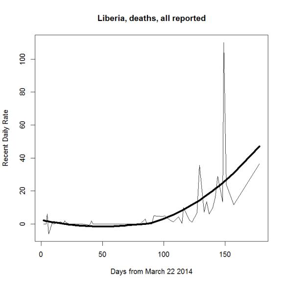 Ebola death recent rates 2q Liberia only